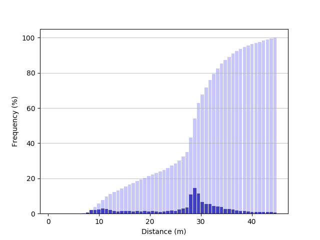 Fig. Cumulative histogram of distances.